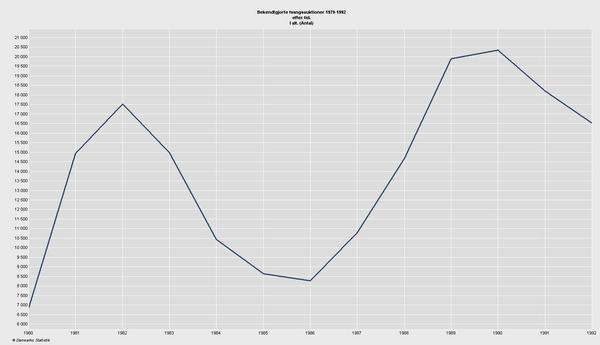 Tvangsauktioner 1980 1992   c  Danmarks Statistik  2010